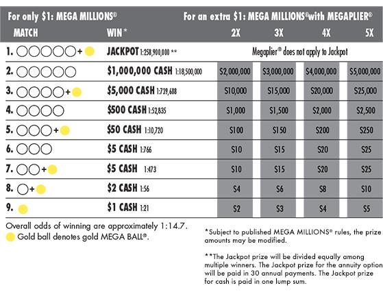 The Delaware Lottery Mega Millions